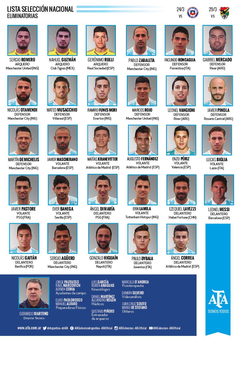 Martino dio la lista de jugadores para los partidos de Eliminatorias